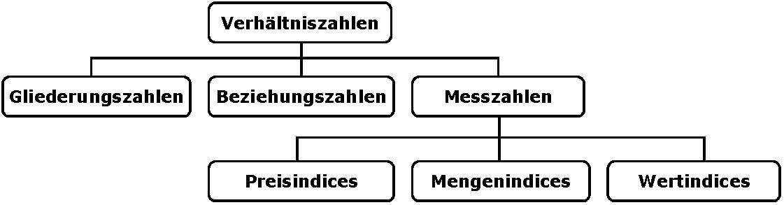 Messzahl