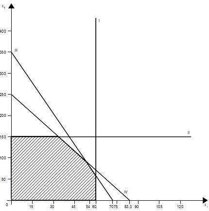 Graphische Darstellung des Maximierungsproblems