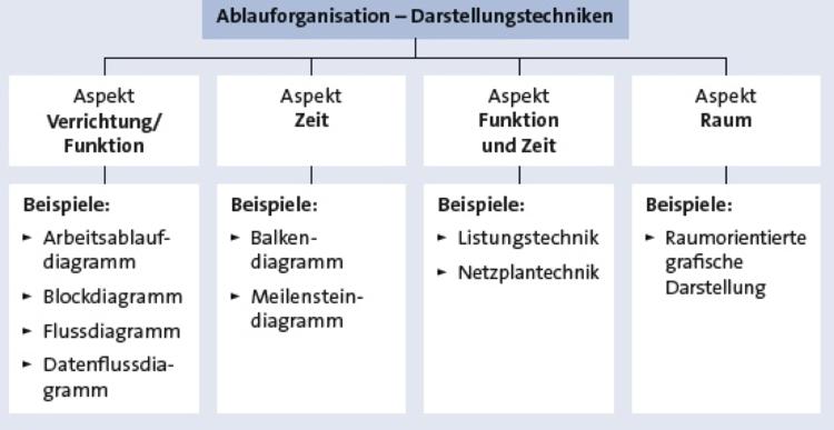Ablauforganisation Definition Beispiele Zusammenfassung