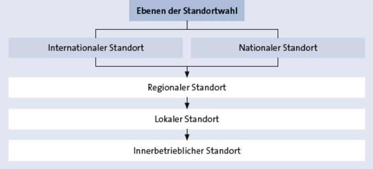 Standortwahl Und Standortfaktoren Handelsmarketing