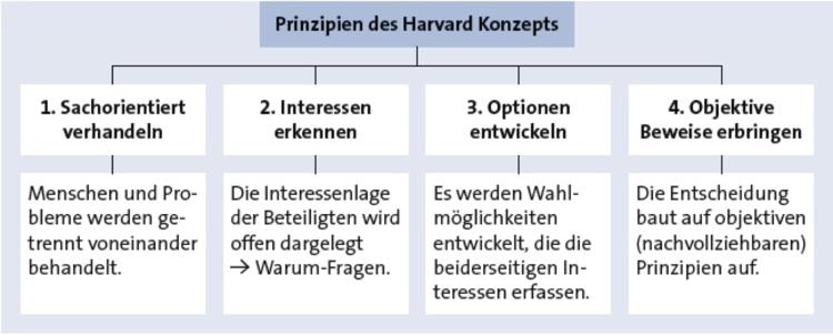 Harvard Konzept Alle Verhandeln Mit Gewinn 14