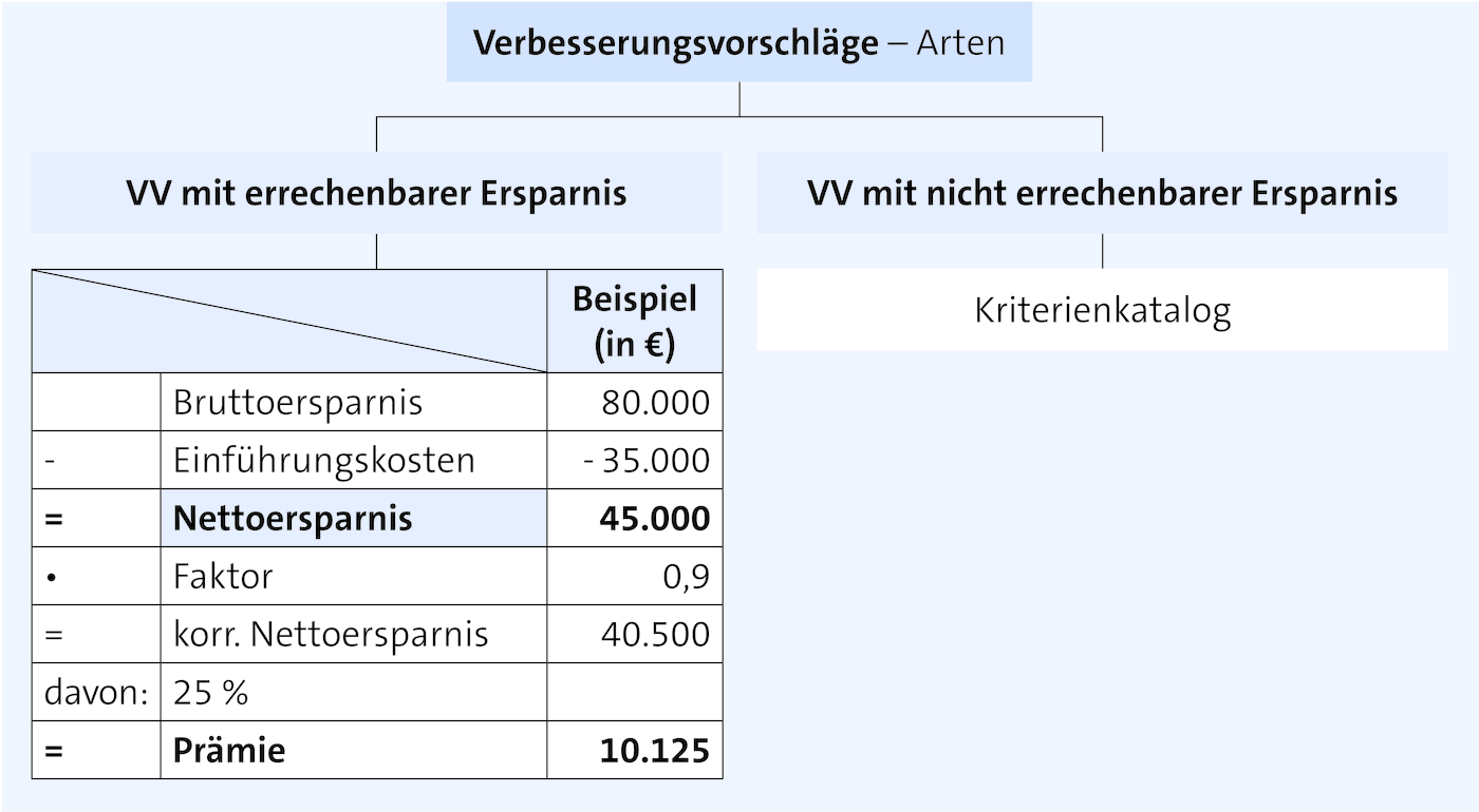 Vergleich Eines Deutschbuches In Den Verschiedenen 3 1