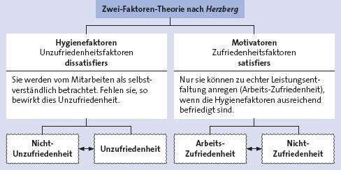 Personalführung - Unternehmensführung - wiwiweb.de