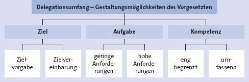 Dating-App deutschland