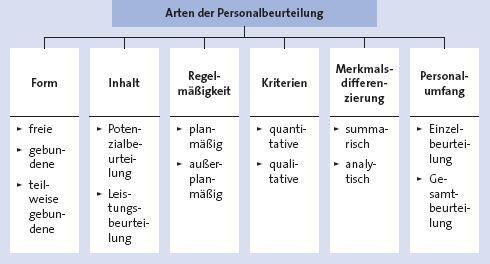 Mitarbeitergespräche durchführen - wiwiweb.de