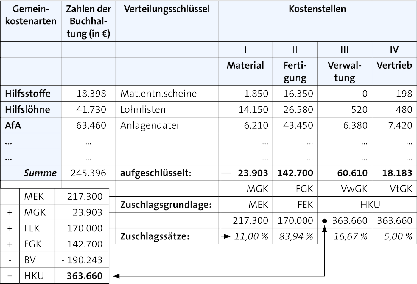Kostenstellenrechnung Controllingwiki 4