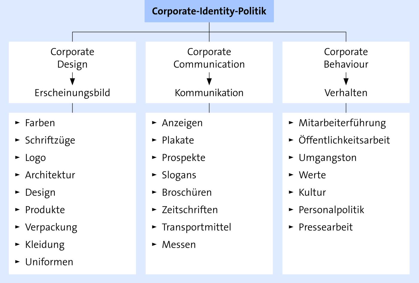 Unternehmensphilosophie Definition And Synonyms