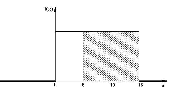 Stetige Verteilungen Wahrscheinlichkeitsrechnung