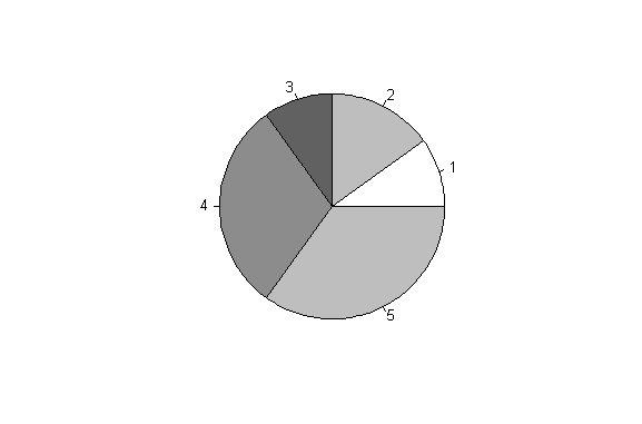 kreisdiagramm deskriptive statistik. Black Bedroom Furniture Sets. Home Design Ideas