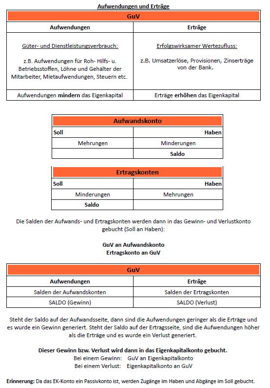 GuV Konto abschließen - Buchführung - wiwiweb.de