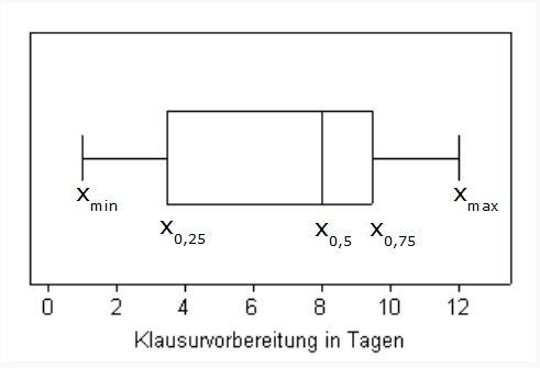 Boxplot Erklarung Und Kastengrafik Beispiel 5