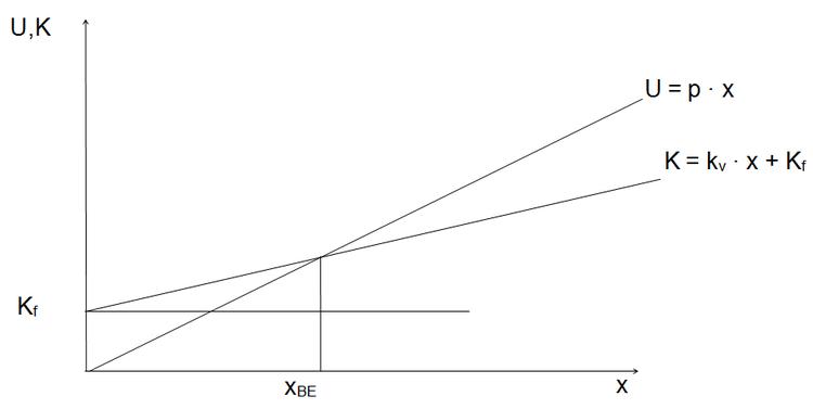Relativer deckungsbeitrag formel