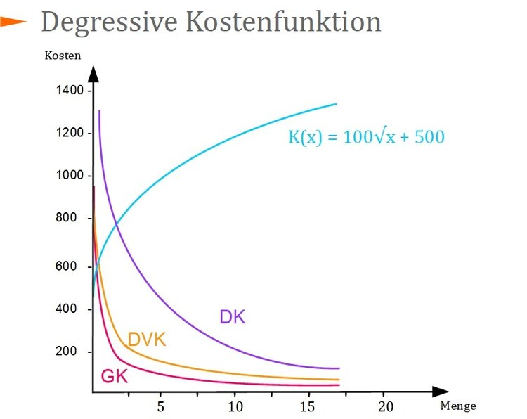 Degressive Kostenfunktion