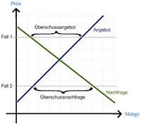 Cournot Nash Gleichgewicht Mikroökonomie
