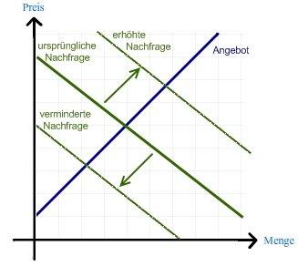 Exogene Effekte Mikroökonomie Wiwiwebde