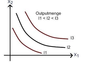 Isoquanten - Mikroökonomie - BWL & VWL online lernen