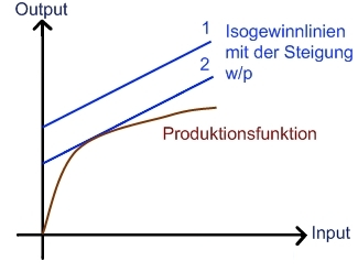 Stackelberg Führerschaft Mikroökonomie Wiwiwebde