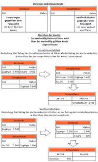 Stille Reserve Definition Infos Mehr Billomat Buchhaltung 1
