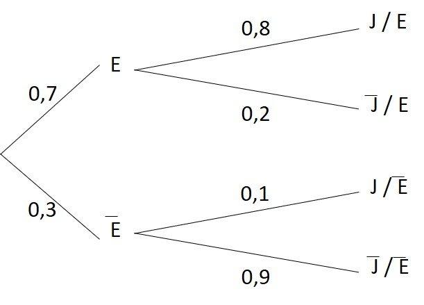 Aufgaben, Beispiele und Berechnungen zur bedingten Wahrscheinlichkeit